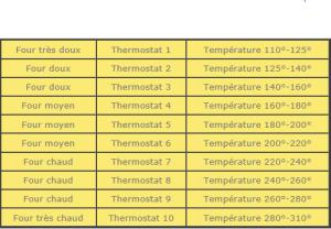 Four : thermostat - température